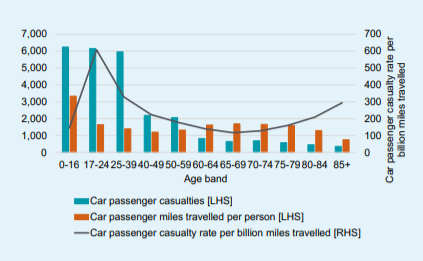 injured in a car accident what are my rights statistics graph