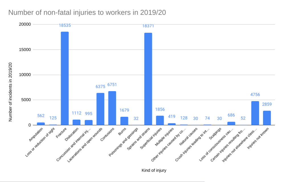 laceration and scarring claims statistics graph