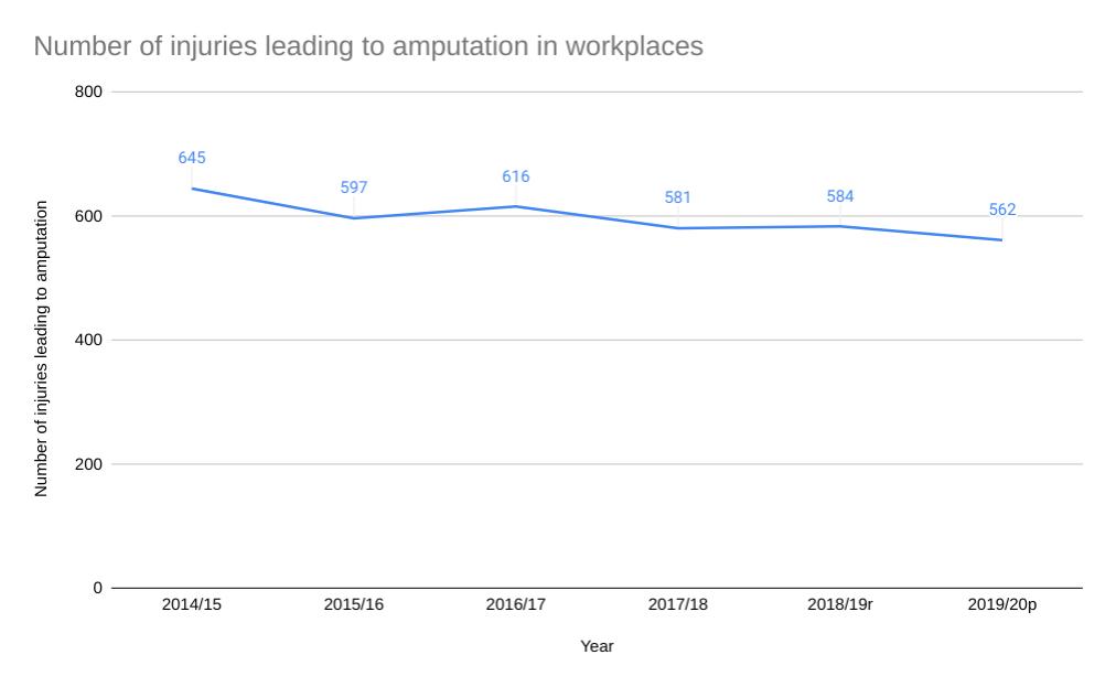 leg amputation claims statistics graph