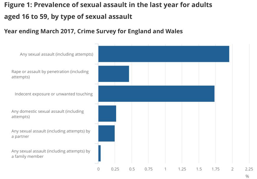 Sexual assault solicitors statistics graph