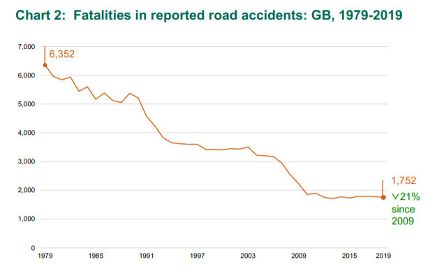 what to do if you have a car accident statistics graph