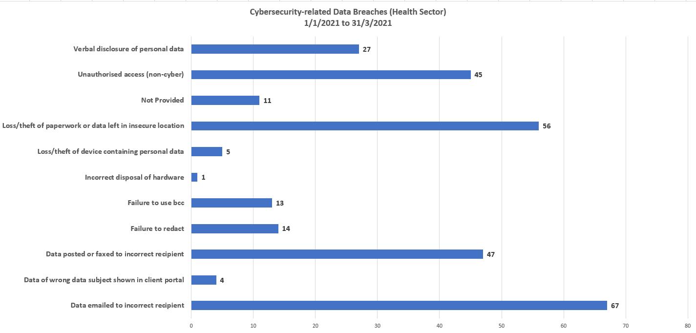 Medical records data breach