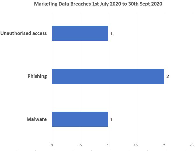 Leads Work Limited Data Breach