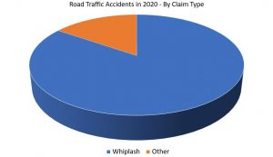 round accident claims graph