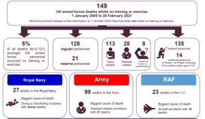 armed forces medical negligence claims graph