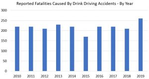 Drink driving car accident claims