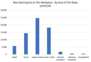 office accident claims graph