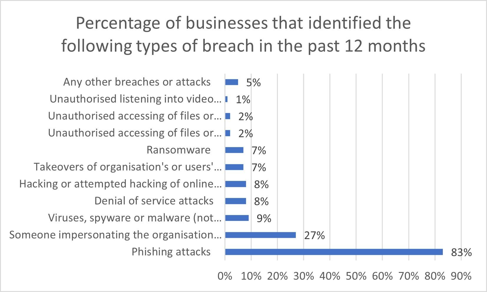 Data breach statistics graph