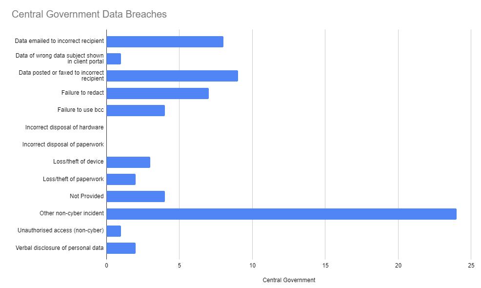 Central Government Data Breaches