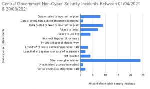 Central Government Data Incidents