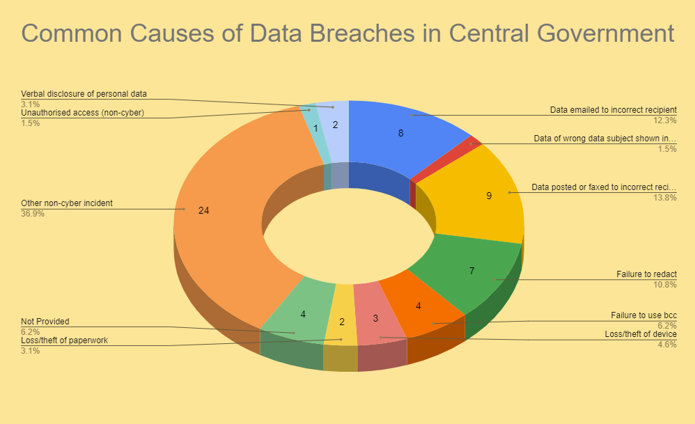 Common Causes Of Goverment Data Breaches