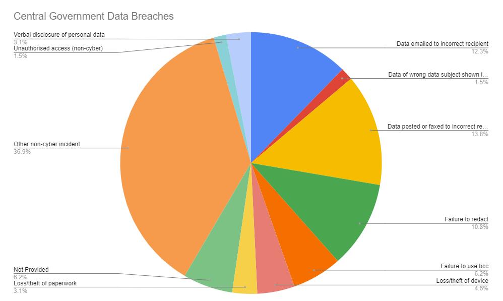 Government Data Breaches