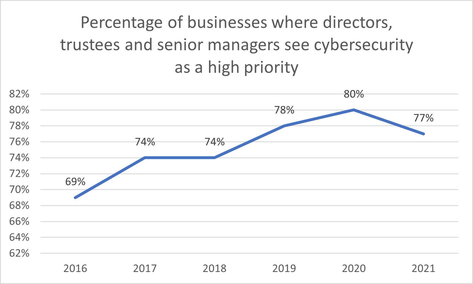 Harlow District Council data breach guide graph