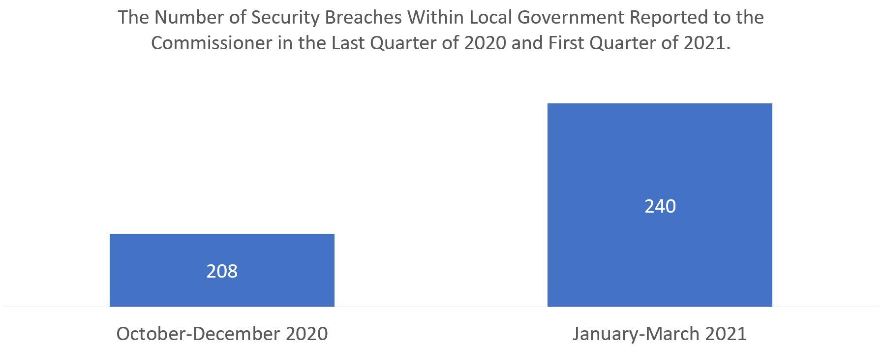 Oxford city council data breach