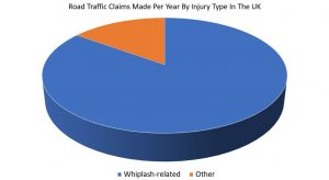 Whiplash compensation claim time limit