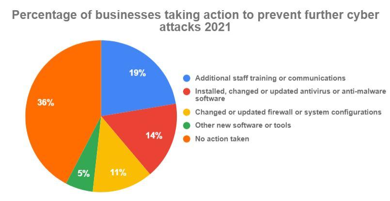 Hartlepool data breach statistics