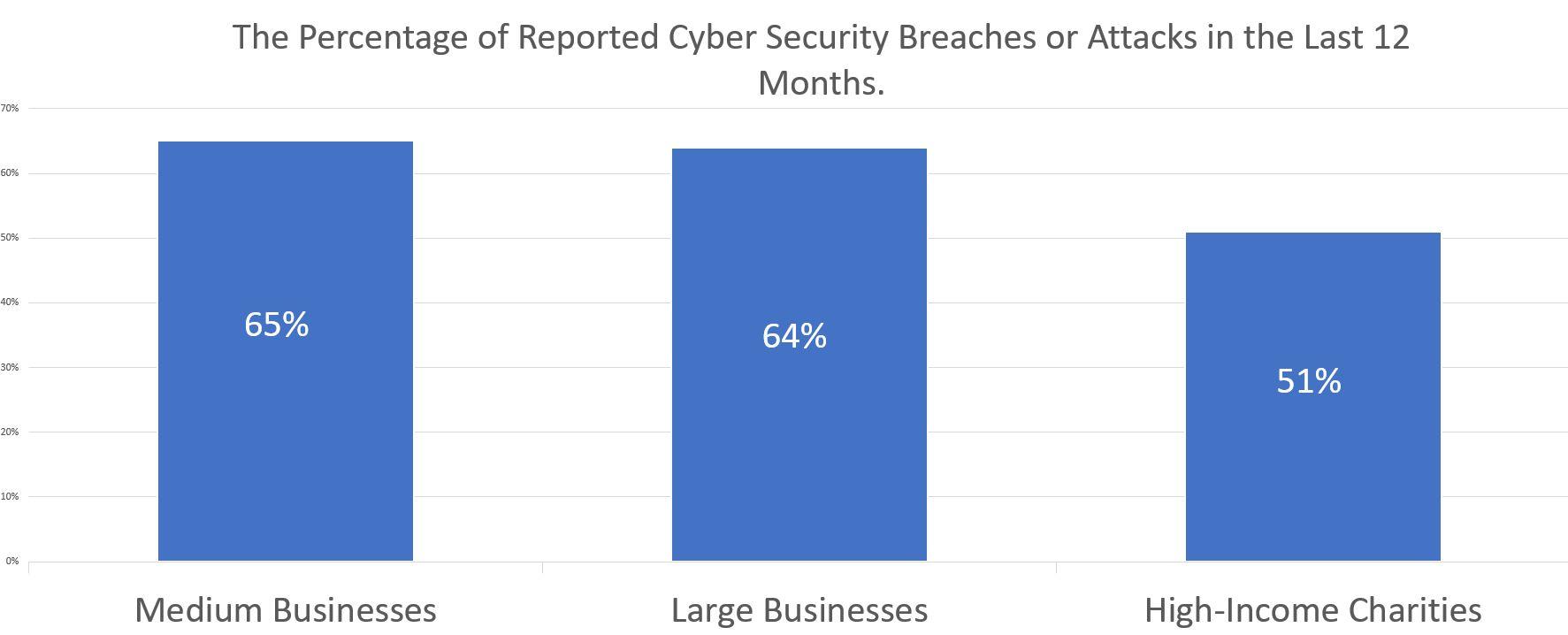 Coventry city council data breach