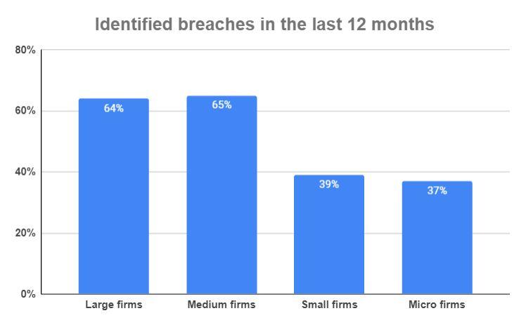wolverhampton data breach statistics