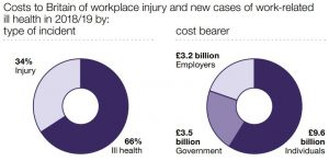 defective work equipment claims graph