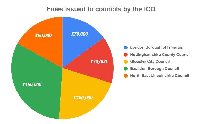 Sunderland City Council data breach statistics