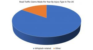 how to prove an injury from car accident graph