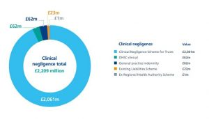 medical negligence claims graph