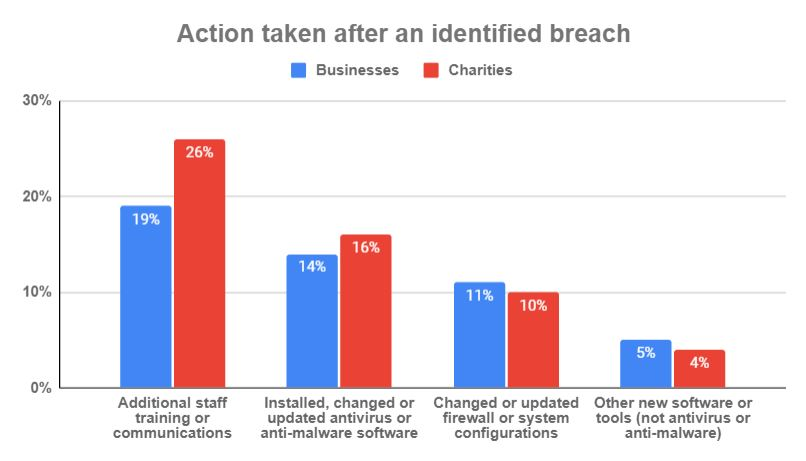 southend-on-sea data breach statistics