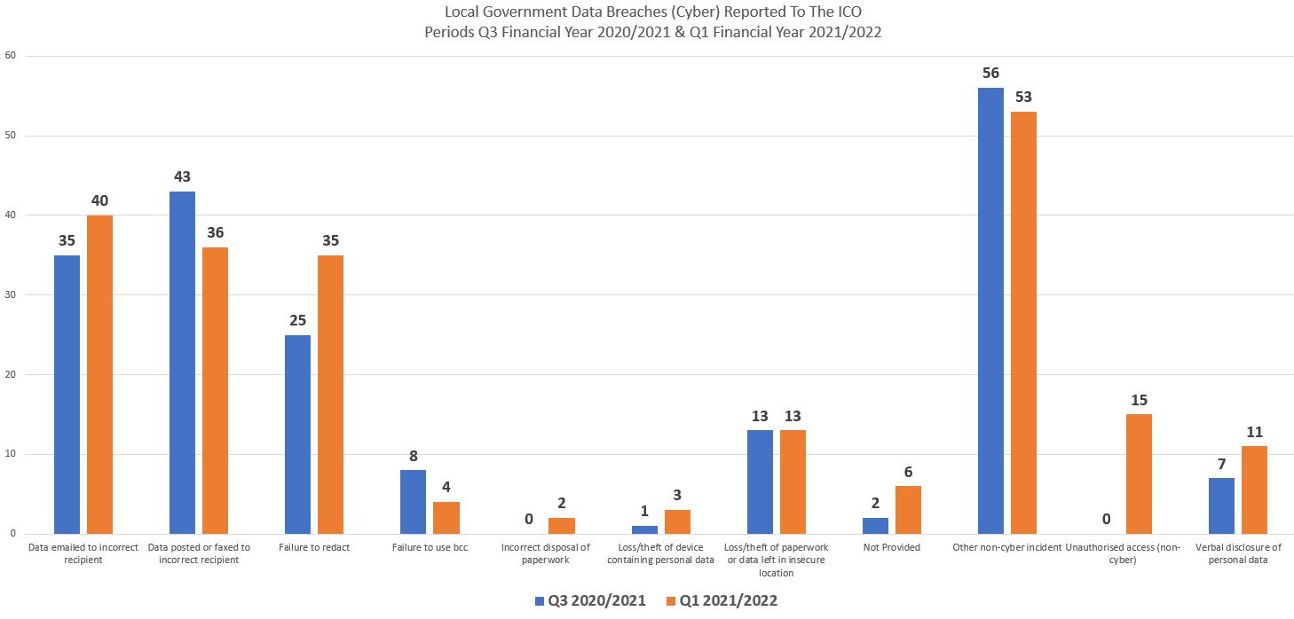 Carlisle City Council Data Breach statistics graph