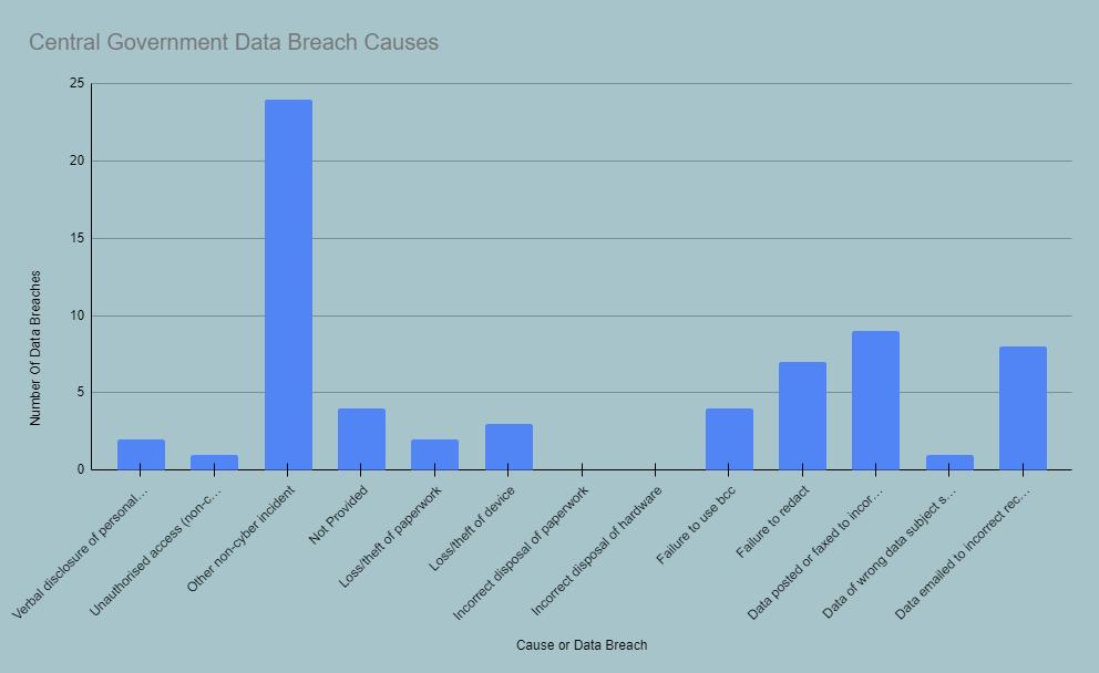 Countil Data Breach Causes