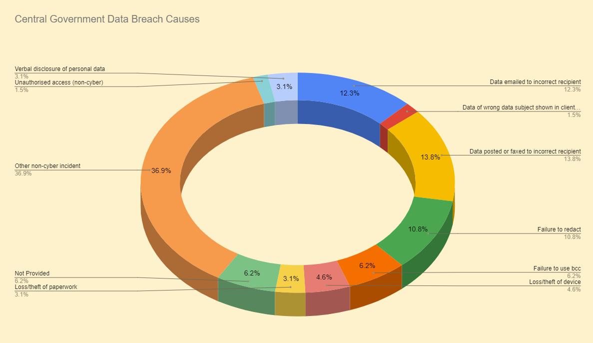 Data Breach Causes