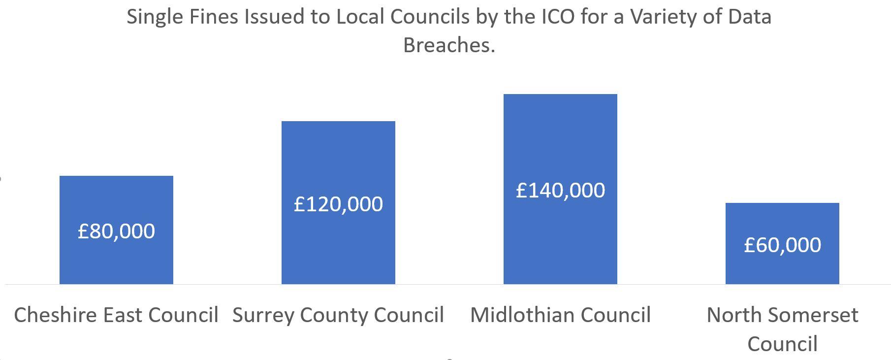 Data breaches at Sefton council