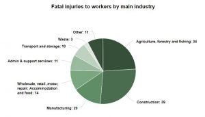 Death compensation graph