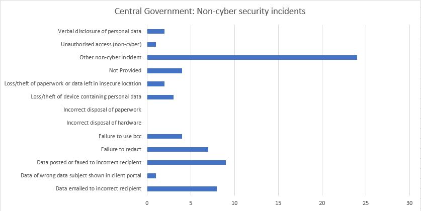 non-cyber security incidents central government
