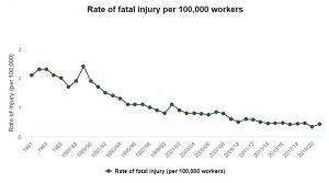 Wrong death at work graph
