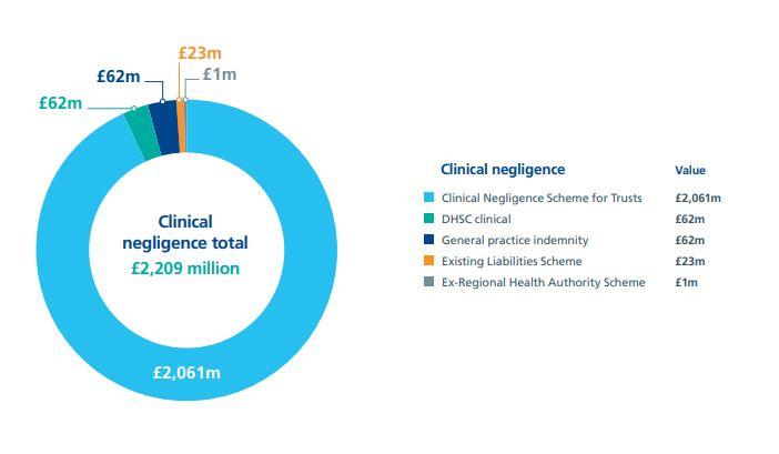 Dental negligence statistics graph
