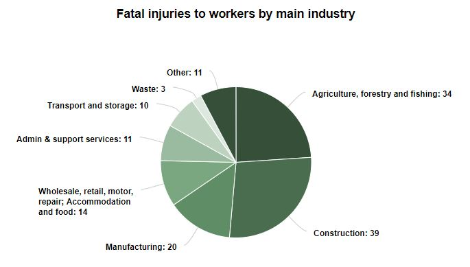 Employers' responsibilities after an accident at work statistics graph