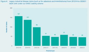 Mesothelioma compensation statistics graph
