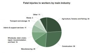 Fatal injuries compensation statistics graph