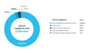 Medical negligence graph