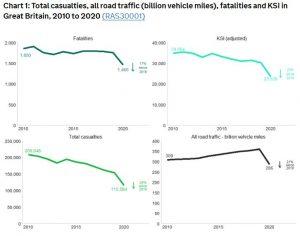 Road traffic accident statistics graph